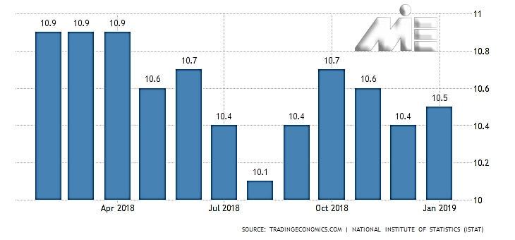 نمودار نرخ بیکاری ایتالیا بر حسب درصد