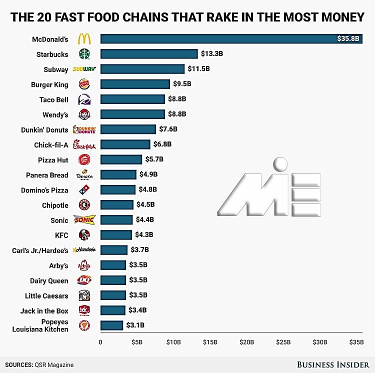 نمودار درصد رشد 20 برند غذایی جهان