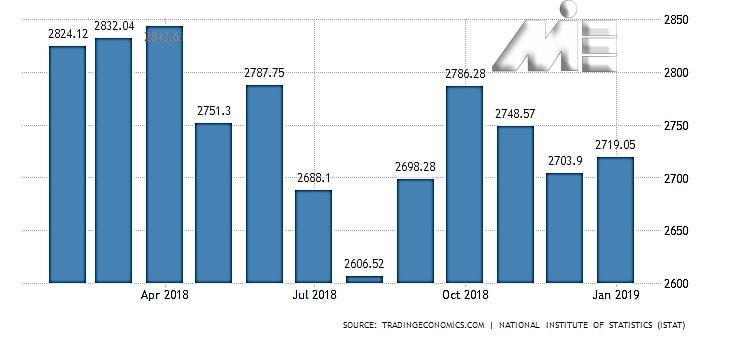 نمودار نرخ بیکاری ایتالیا بر حسب تعداد بیکاران