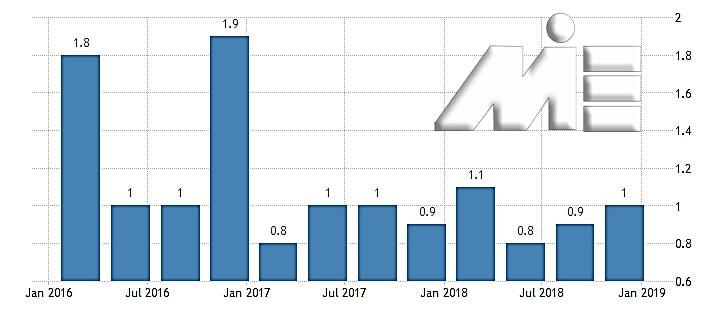 نمودار نرخ رشد تولید ناخالص داخلی هر ساله کشور قبرس، نسبت به سال