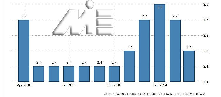 نمودار نرخ بیکاری سوئیس در سال 2018 و 2019