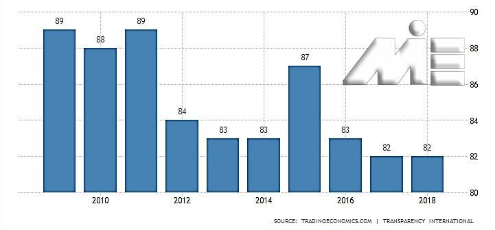 نمودار شاخص فساد اداری کشور هلند