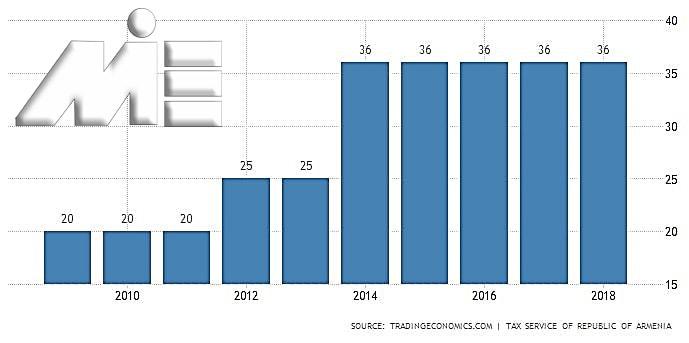 نمودار نرخ مالیات بر درآمد شخصی در ارمنستان