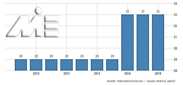نمودار نرخ مالیات بر درآمد شخصی در کانادا