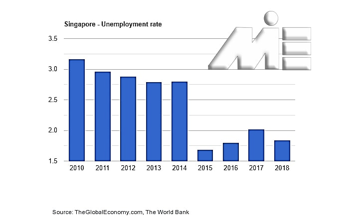 نمودار نرخ بیکاری در سنگاپور ـ اقامت سنگاپور