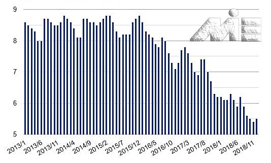 نمودار نرخ بیکاری در کشور بلژیک