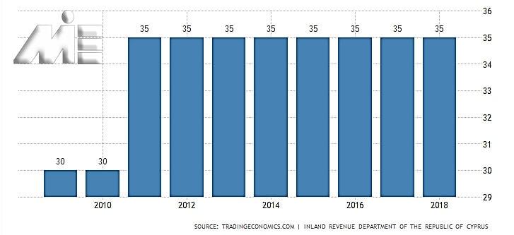 نمودار نرخ مالیات بر درآمد قبرس
