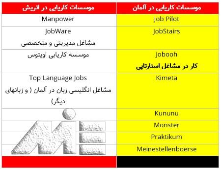 جدول معرفی موسسات کاریابی در کشور های اتری و آلمان