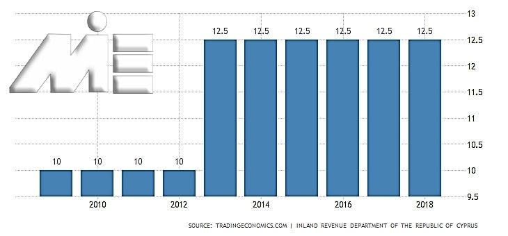 نمودار نرخ مالبات در کشور قبرس