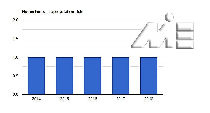 نمودار نرخ مصادره اموال کشور هلند در پنج سال اخیر