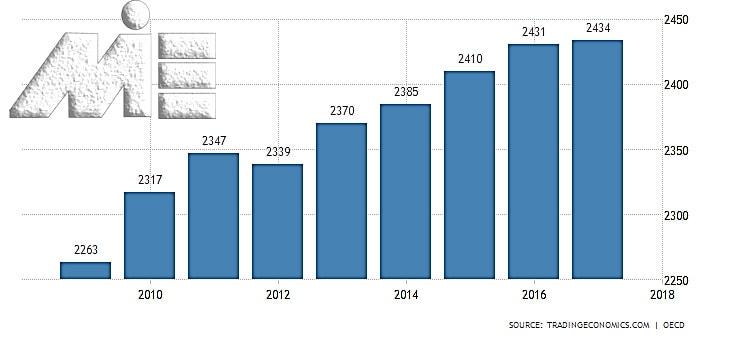 نمودار میزان حقوق و دستمزد در کشور ایتالیا