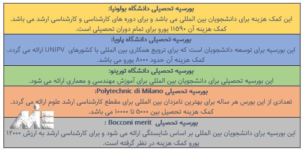 جدول انواع بورسیه تحصیلی در ایتالیا