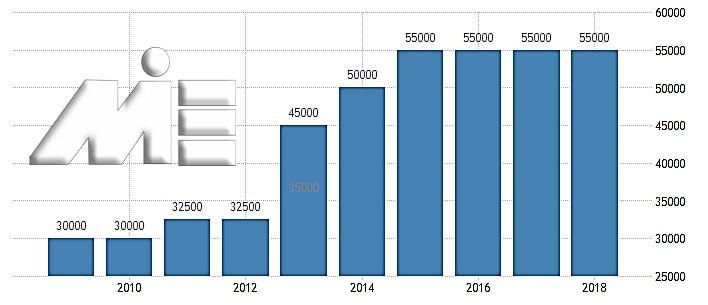 نمودار میزان حقوق و دستمزد کشور ارمنستان در سالیان اخیر