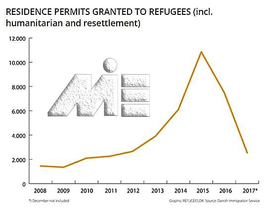 نمودار تعداد پناهجویانی به کشور دانمارک که با درخواست پناهندگی آنان موافقت شده است