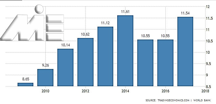 نمودار میزان تولید ناخالص داخلی کشور ارمنستان