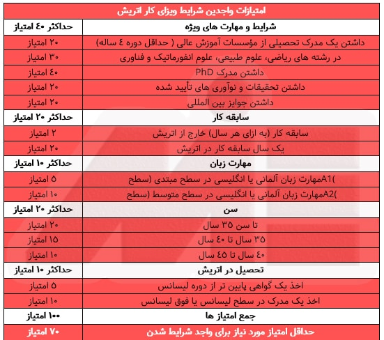 جدول امتیازات واجدین شرایط ویزای کار اتریش