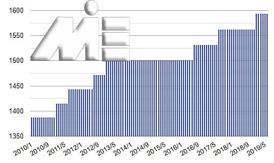 نمودار حداقل دستمزد در کشور بلژیک