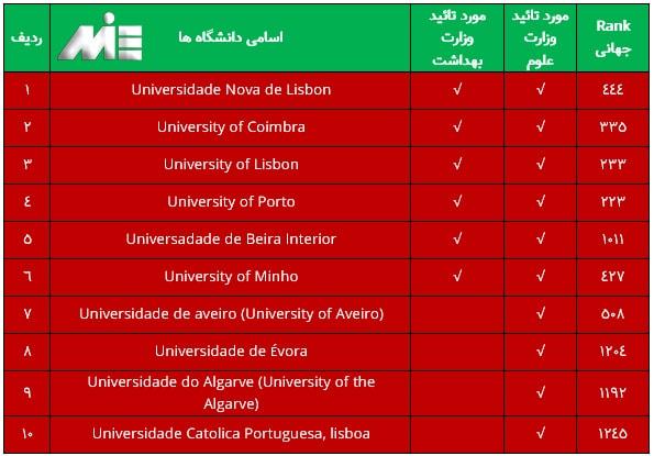 چدول دانشگاه های برتر در کشور پرتغال به همراه رنک جهانی آنها