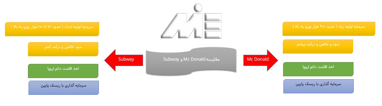 مقایسه subway و مک دونالد
