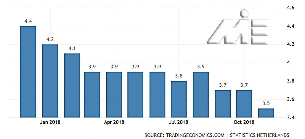 نمودار نرخ بیکاری در هلند در سال 2018