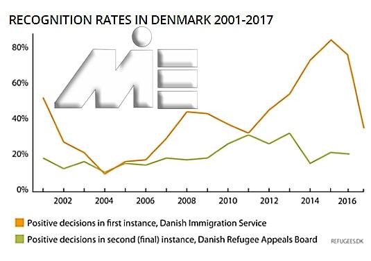نمودار نحوه رفتار کشور دانمارک با پناهندگان