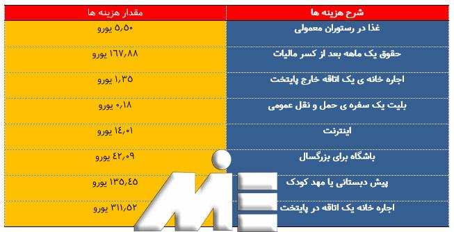 جدول برخی از هزینه های زندگی در کشور ارمنستان