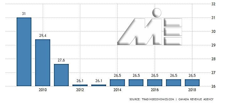 نمودار نرخ مالیات بر درآمد شرکت ها در کانادا
