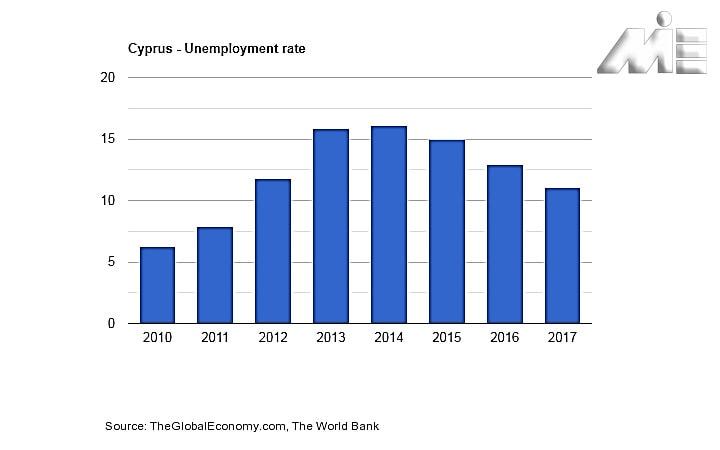 نمودار نرخ بیکاری در کشور قبرس ـ Unemployment rate in Cyprus