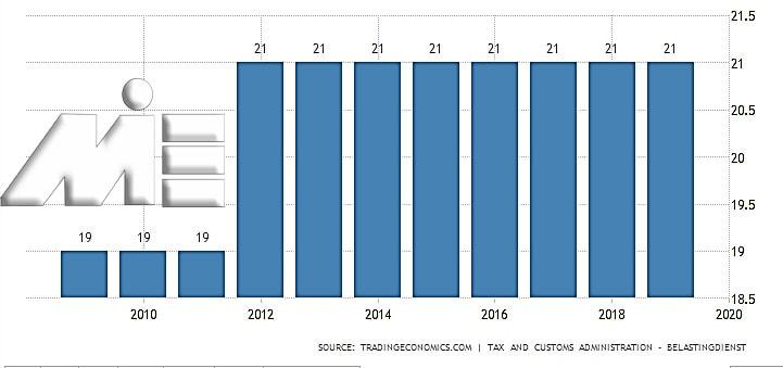 نمودار نرخ مالیات بر فروش در کشور هلند