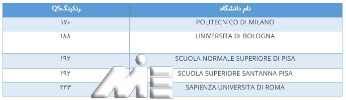 جدول دانشگاههای معتبر کشور ایتالیا به همراه رنک جهانی آنها