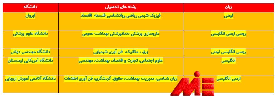 لیستی از دانشگاههای معتبر ارمنستان