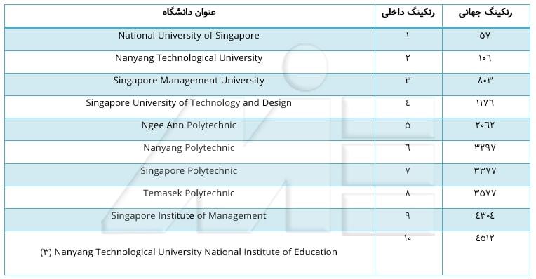 بهترین دانشگاههای سنگاپور و رنکینگ جهانی آنها