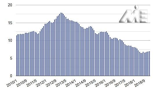 نمودار میله ای نرخ بیکاری در کشور پرتغال