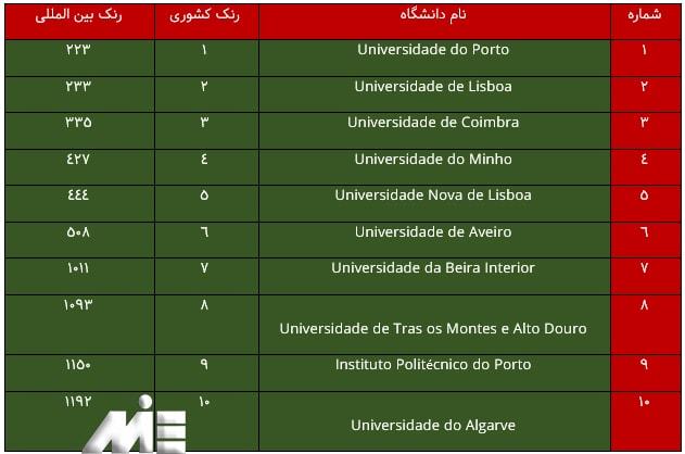 لیستی از دانشگاه های معتبر پرتغال