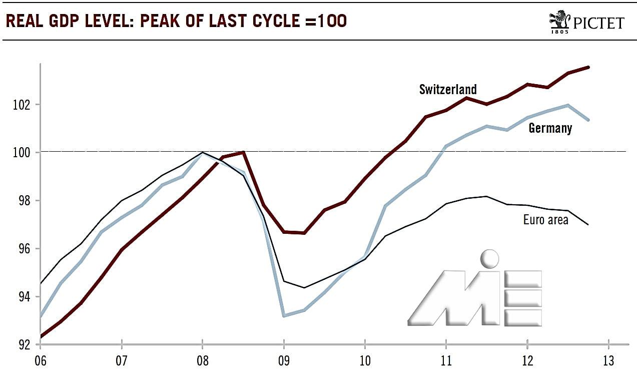 نمودار نرخ تولید ناخالص داخلی سوئیس