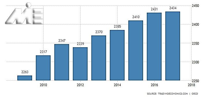 نمودار نرخ حقوق و دستمزد در کشور ایتالیا