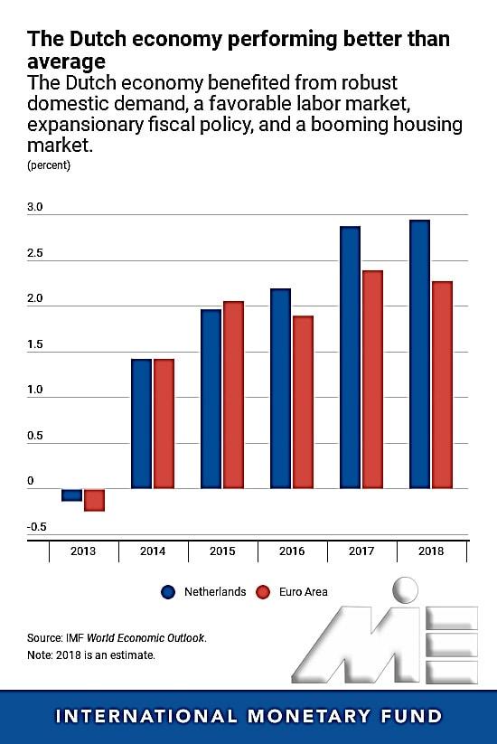 چشم انداز اقتصادی کشور هلند در قیاس با کل منطقه یورو