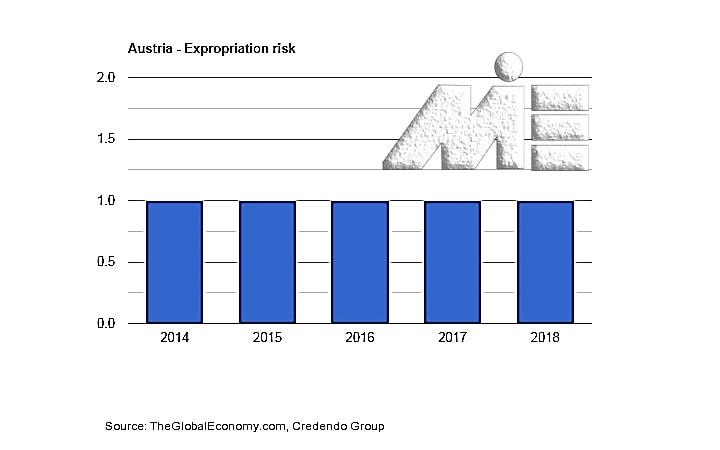 نرخ سلب یا مالکیت و مصادره اموال در کشور اتریش