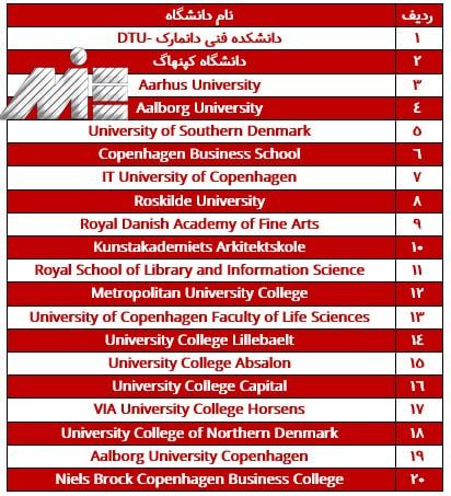 تحصیل در دانمارک و دانشگاههای برتر دانمارک