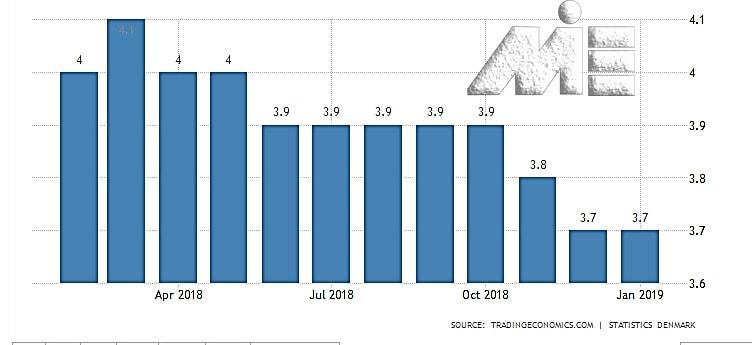 نمودار نرخ بیکاری در کشور دانمارک