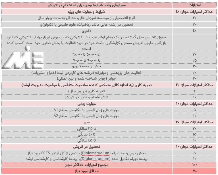 جدول امتیازات لازم جهت استخدام در یک شرکت اتریشی