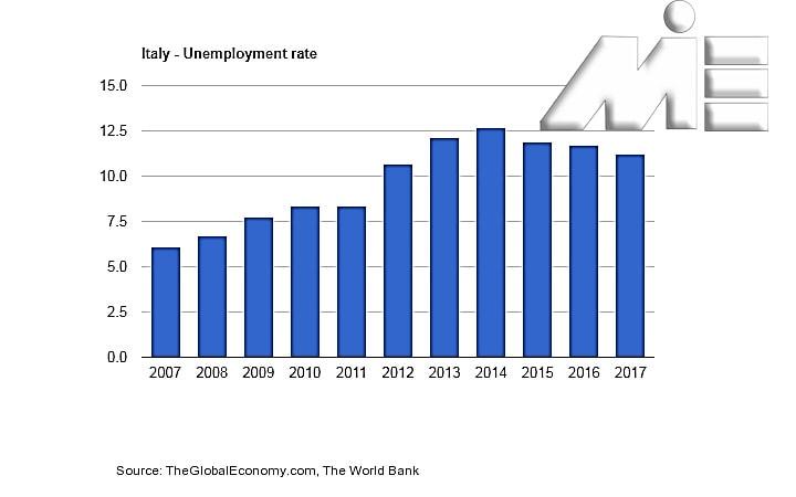 نرخ بیکاری در ایتالیا از 2007 تا 2017