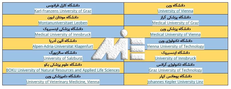 لیستی از دانشگاه های معتبر در کشور اتریش
