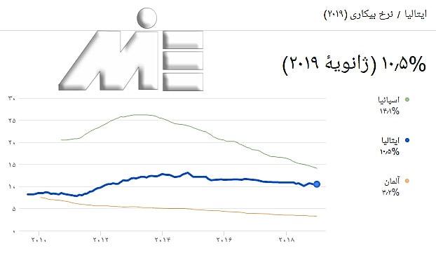 نمودار نرخ بیکاری ایتالیا در مقایسه با آلمان و اسپانیا
