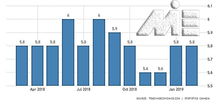 نمودار نرخ بیکاری در کشور کانادا