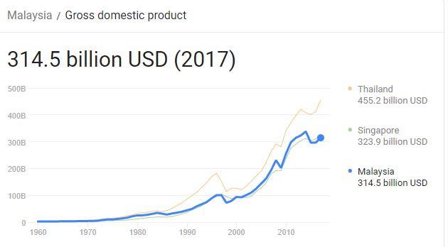 تولید ناخالص داخلی در مالزی