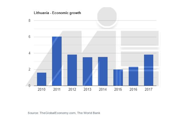 رشد اقتصادی لیتوانی