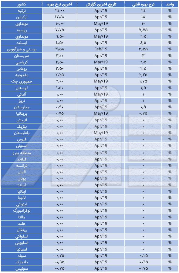 جدول رتبه بندی کشور های اروپایی بر اساس نرخ سود بانکی