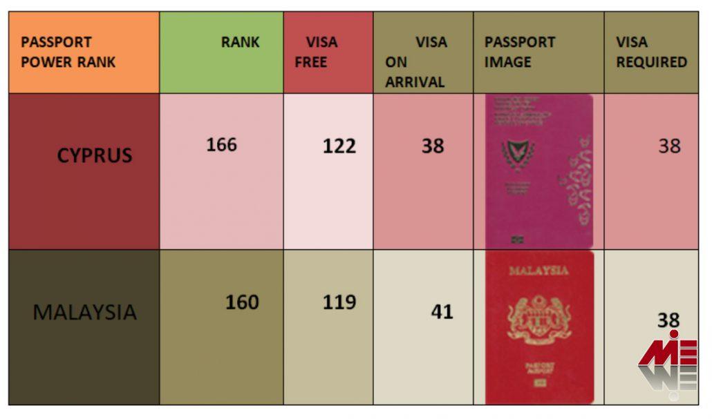 پاسپورت قبرس ۳