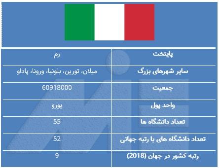 جدول ویژگی های عمومی کشور ایتالیا